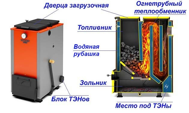 kombinirovannye-kotly-na-ugle-i-jelektrichestve-min.jpg