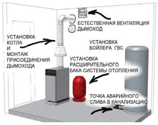 shema-ustanovki-tverdotoplivnogo-kotla.jpg
