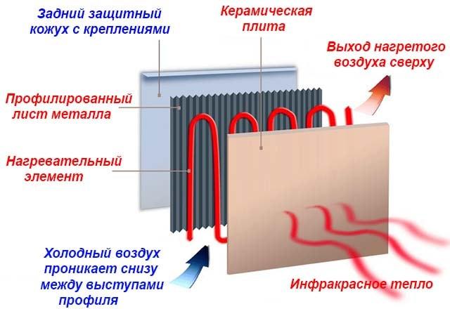 Konstrukcija-keramicheskoj-plity-obogreva.jpg