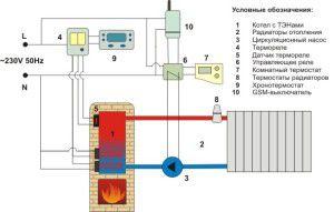 otoplenie-na-osnove-gazovogo-kotla-600x3821-300x191.jpg