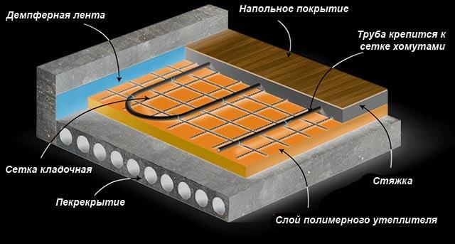 Pirog-teplogo-pola-na-betonnom-perekrytii.jpg
