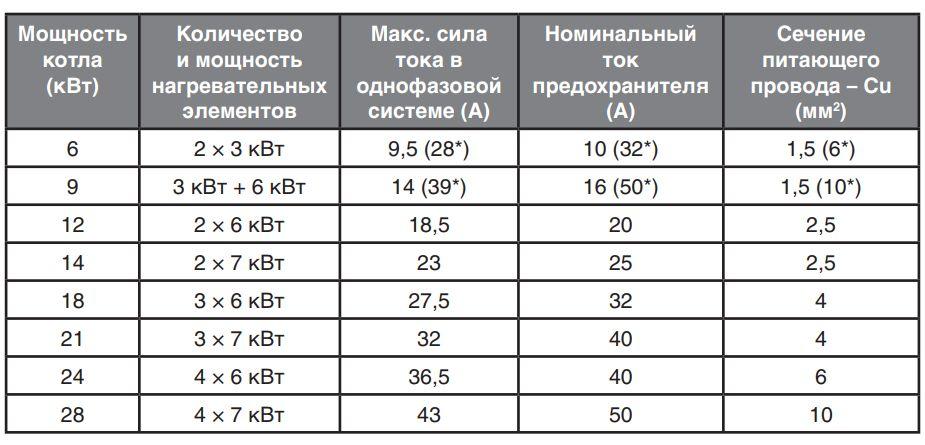 Sechenie-provoda-i-nominal-dlya-Protherm-Skat.jpg