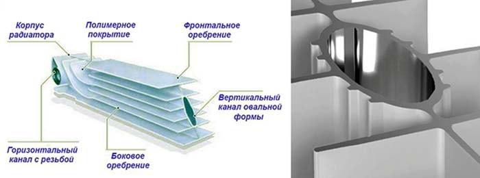 Ustrojstvo-aljuminievogo-radiatora-otoplenija.jpg