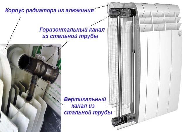 Konstrukcija-bimetallicheskogo-radiatora-otoplenija.jpg