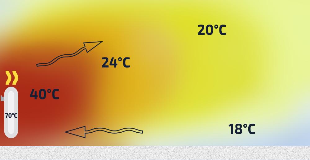 Raspredelenie-temperatury-v-pomeshhenii-pri-otoplenii-radiatorami.jpg