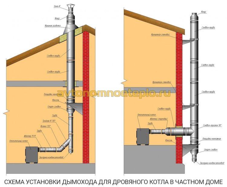 1471265961_varianty-sborki-dymohodnoy-sistemy-pri-otoplenii-chastnogo-doma-drovyanym-kotlom.jpg