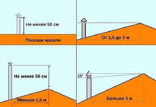 shema-dymohoda-na-kryshe-500x345.jpg