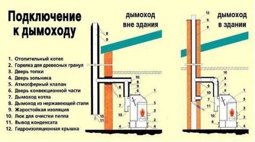 podklyuchenie-k-dymohodu-500x280.jpg
