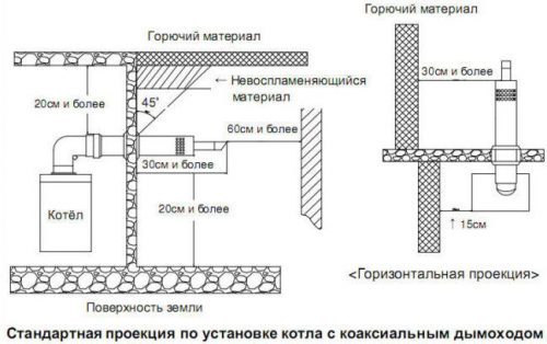 proektsiya-kotla-s-koaksilnym-dymohodom-500x314.jpg