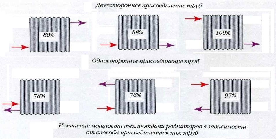 Izmenenie-moshhnosti-teplootdachi-radiatorov-v-zavisimosti-ot-sposoba-prisoedinenija-k-nemu-trub.jpg
