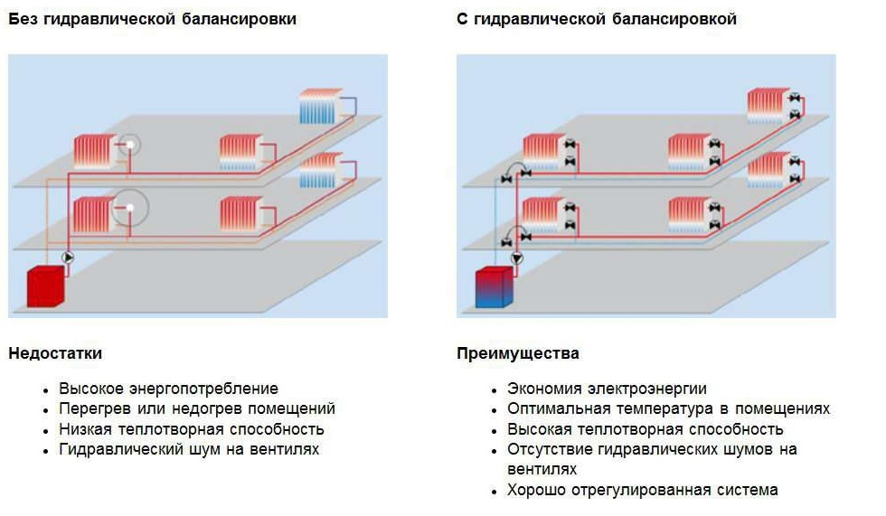 Regulirovka-temperatury-radiatora-obratkoj-1.jpg