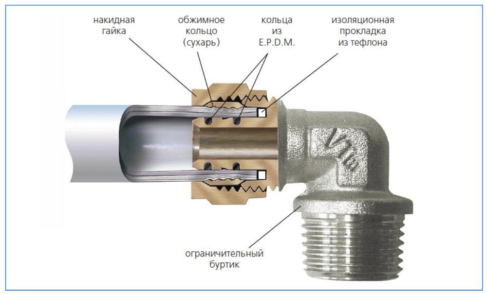 kak-soedinit-plastikovuyu-trubu-s-metallicheskoj-8.jpg