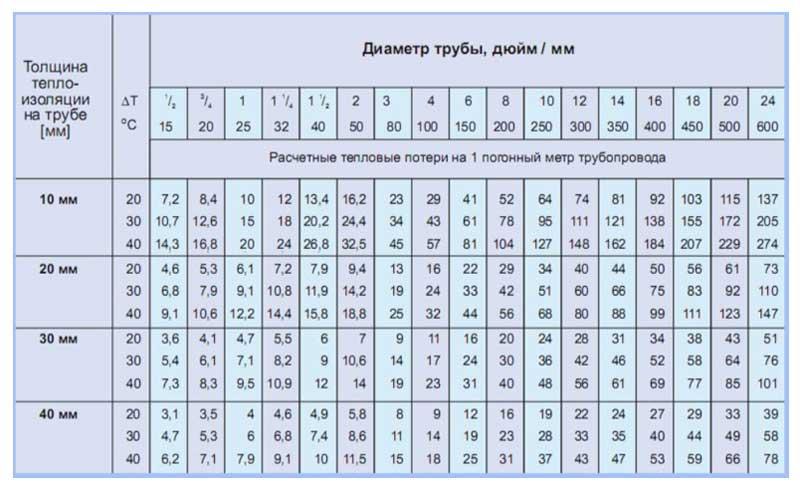 kak-uteplit-vodoprovodnuyu-trubu-v-zemle-svoimi-rukami-materialyi-tehnologiya-3.jpg