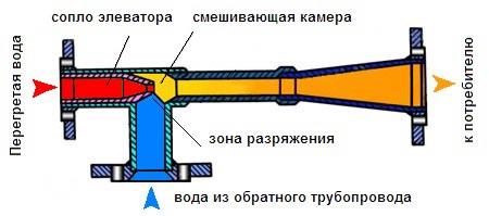 vodostrujnyj-elevator.jpg