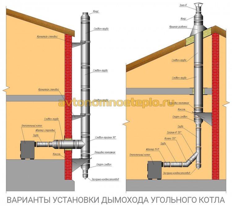 1475249116_shema-dymohoda-dlya-domashnego-ugolnogo-kotla.jpg
