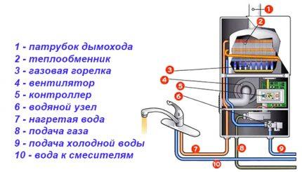princip_rabotu_gazovoj_kolonki_01-1-430x245.jpg