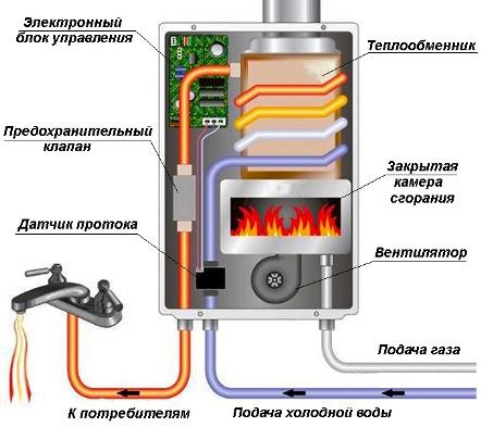 Ustrojstvo-gazovogo-protochnogo-vodonagrevatelya.jpg