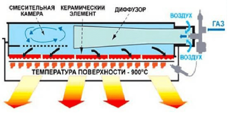 princip-dejstviya-ik-gazovogo-obogrevatelya.png