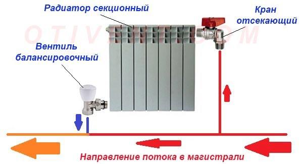 Podkljuchenie-radiatora-k-odnotrubnoj-sisteme.jpg