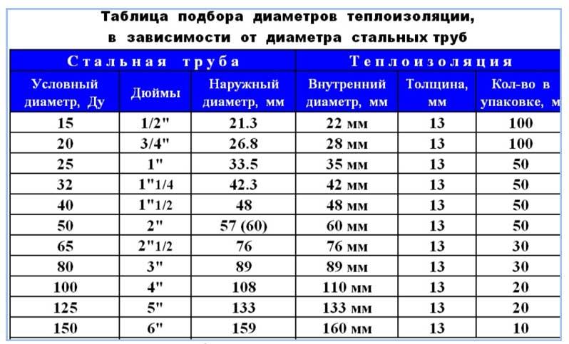 kak-uteplit-vodoprovodnuyu-trubu-v-zemle-svoimi-rukami-materialyi-tehnologiya-12.jpg