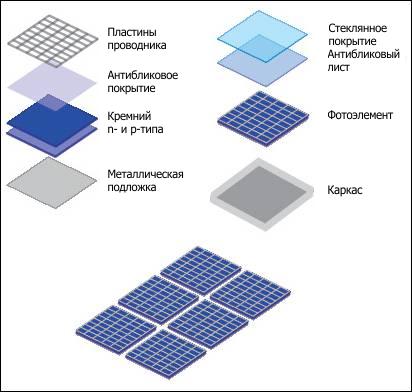 Stroenie-solnechnoy-batarei-i-fotoelementa.png
