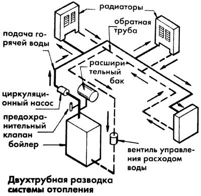 dvuhtrubnyj-variant-otopitelnoj-sistemy.jpg
