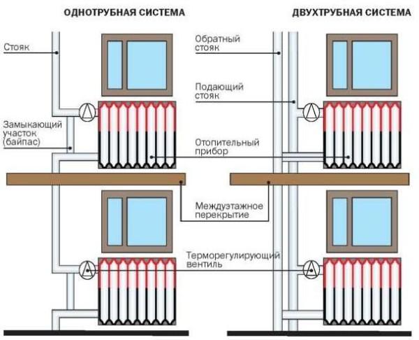vertikalnye-razvodki---odnotrubnaya-i-dvuhtrubnaya-600x486.jpg