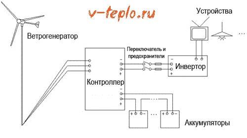 vetryanoi-generator.jpg
