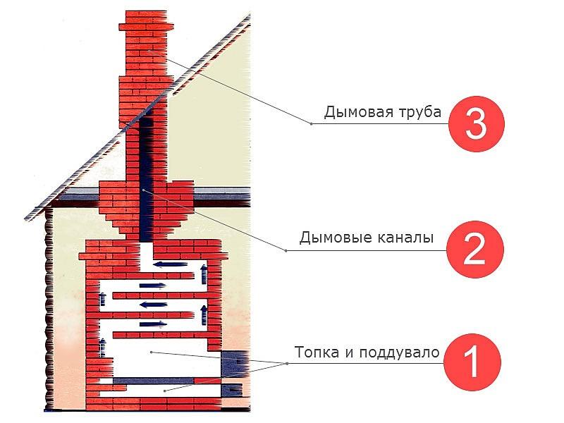 osnovnye-elementy-i-sostavlyayushchie-pechi.jpg