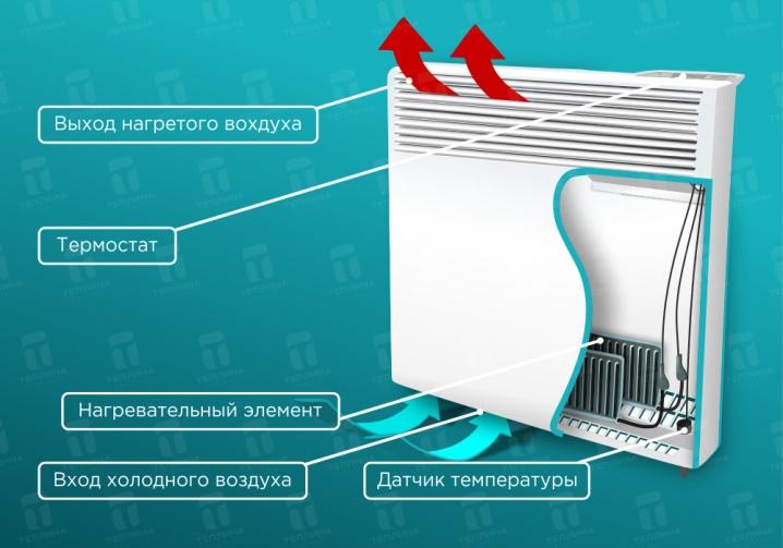 nastennye-elektricheskie-obogrevateli-vidy-vybor-i-montazh-3.jpg