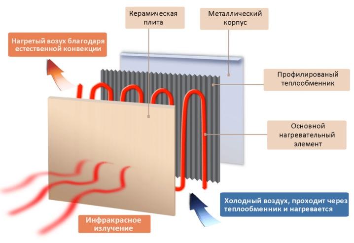 nastennye-elektricheskie-obogrevateli-vidy-vybor-i-montazh-22.jpg