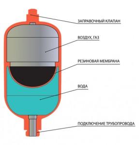 konstruktsiya-membrannogo-rasshiritelnogo-baka-287x300.jpg