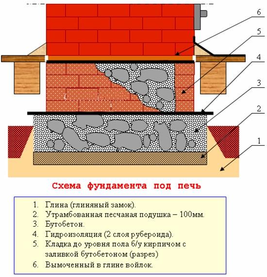 shema-butovogo-fundamenta-pechi-min.jpg