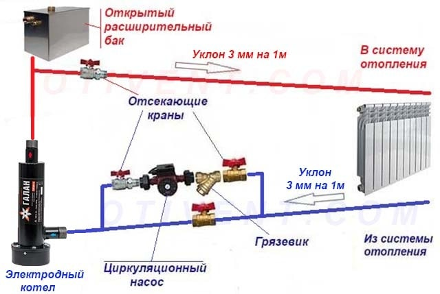Shema-podkljuchenija-jelektrokotla-k-otkrytoj-sisteme-otoplenija.jpg