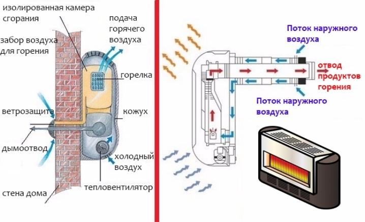gazovye-konvektory-princip-raboty-plyusy-i-minusy-pravila-ustanovki-i-ekspluatacii-2.jpg