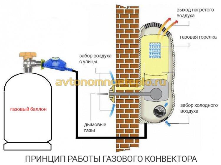 1466609137_ustroystvo-i-princip-raboty-gazovogo-konvektora.jpg