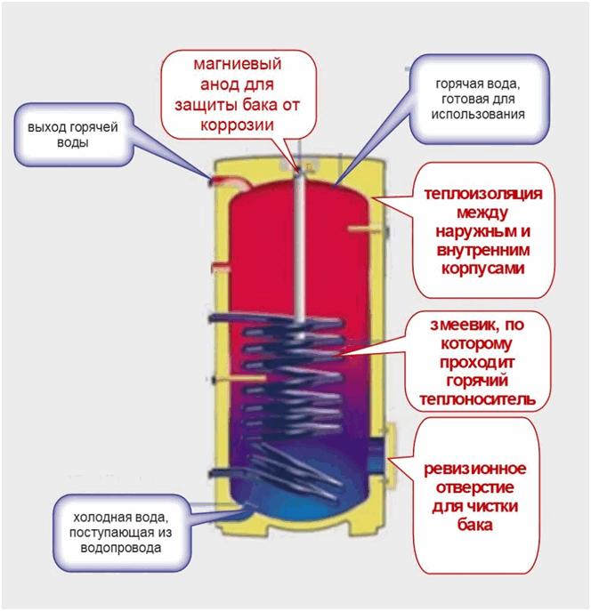 vodogrei-gaz-kotel5.png