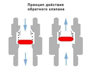 obratnyj-klapan-dlja-otoplenija-shema_1-320x256.jpg