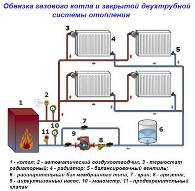 Obvjazka-gazovogo-kotla-i-zakrytoj-sistemy-otoplenija-1.jpg