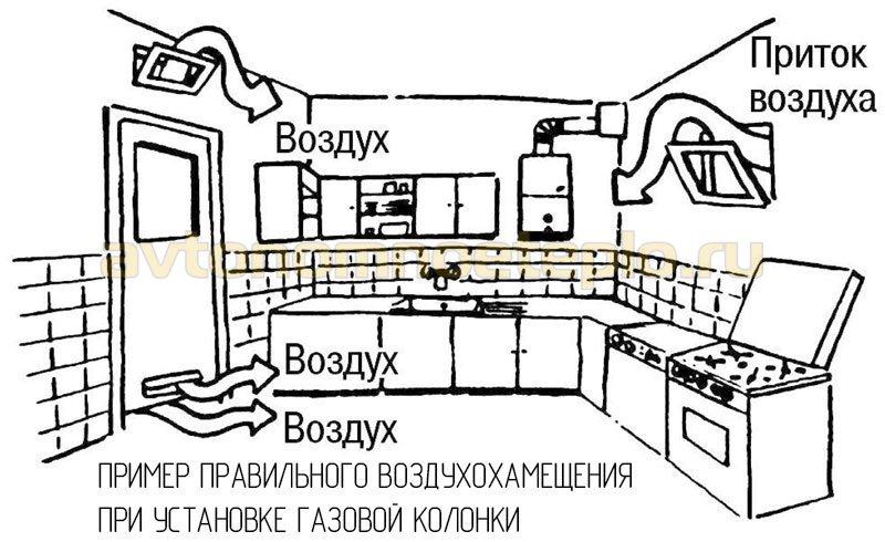 1528560105_pravilnyy-pritok-vozduha-v-pomeschenie-s-gazovym-vodonagrevatelem.jpg