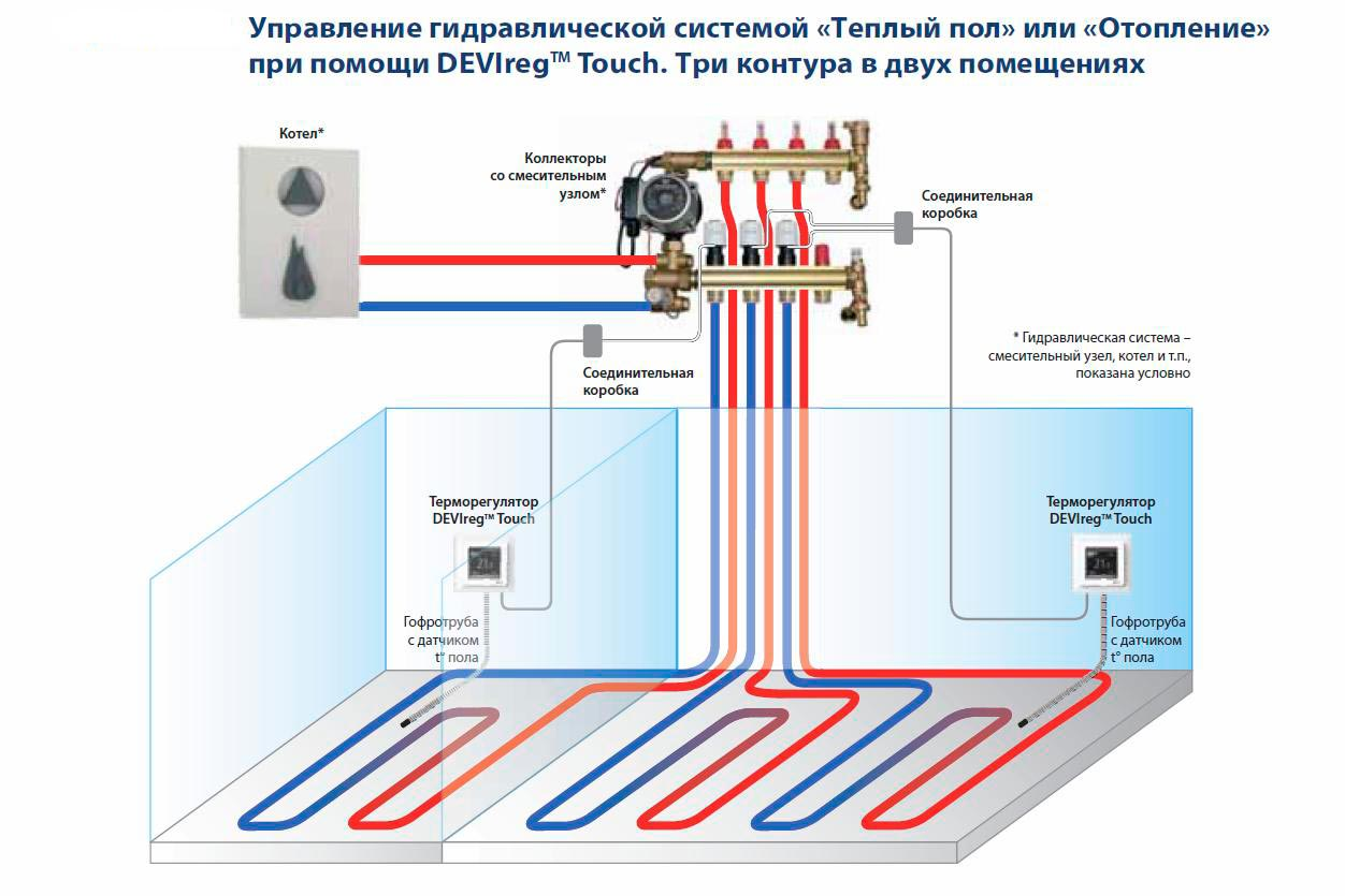 Как сделать подключение термостата к газовому котлу – теория и практика