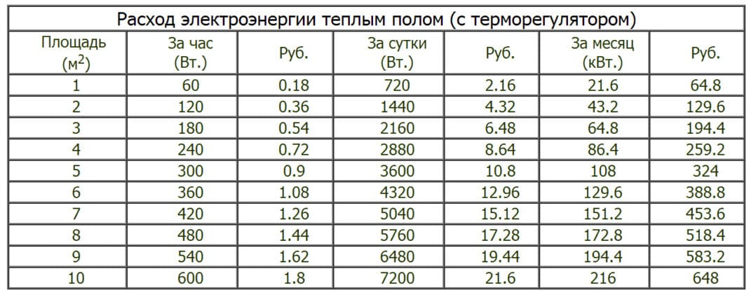 Tablitsa-rashoda-energii.jpg