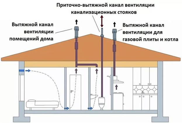 osnovnye-etapy-i-rekomendatsii-po-ustanovke-ventilyatsionnyh-trub-na-kryshe-1.png