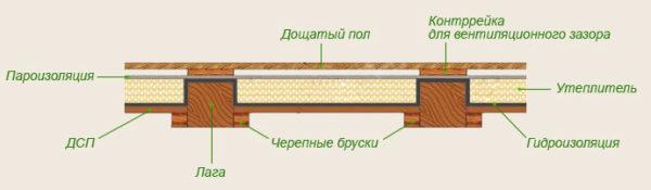 konstrukciya-pola-na-lagah-600x175.jpg