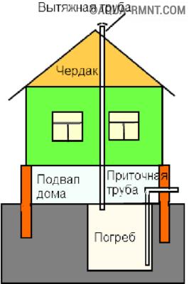 shema-ventilyacii-266x400.png