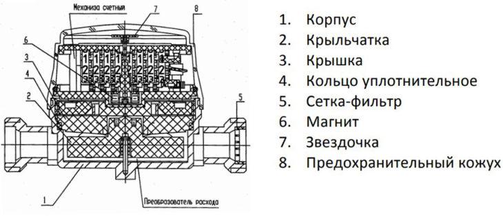 konstrukcija-schjotchika-strizh.jpg