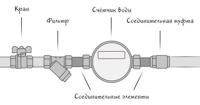 ustanovka-schjotchika-vody.jpg