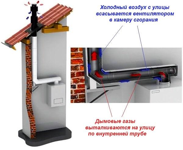 gazovye-kolonki-s-zakrytoj-kameroj-sgoranija-min.jpg