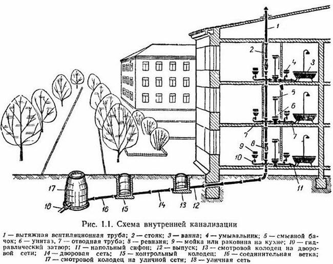 ventilyatsiya-kanalizatsii-v-mnogoetazhnom-dome.jpg
