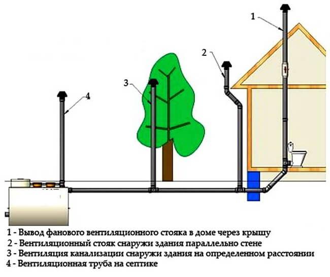 shema-ventilyatsii-kanalizatsii.jpg
